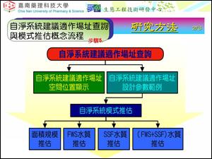 河川生態淨化決策場址與模式推估概念流程